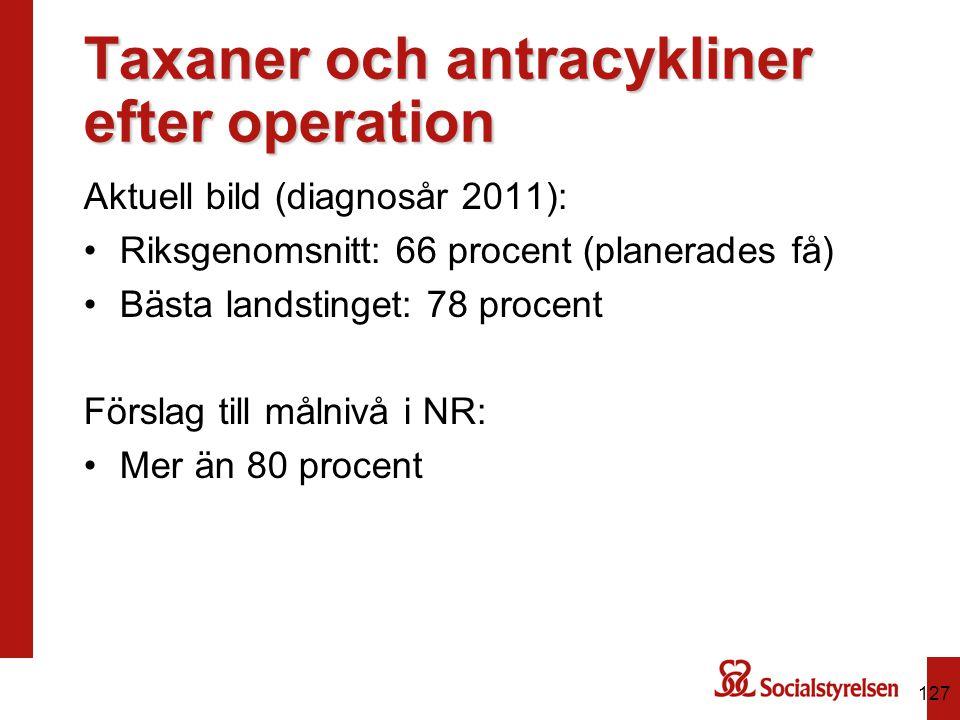 Taxaner och antracykliner efter operation Aktuell bild (diagnosår 2011): Riksgenomsnitt: 66 procent (planerades få) Bästa landstinget: 78 procent Förs