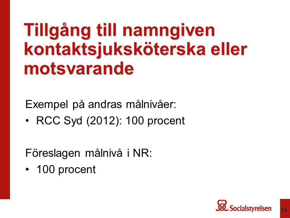 Tillgång till namngiven kontaktsjuksköterska eller motsvarande Exempel på andras målnivåer: RCC Syd (2012): 100 procent Föreslagen målnivå i NR: 100 p
