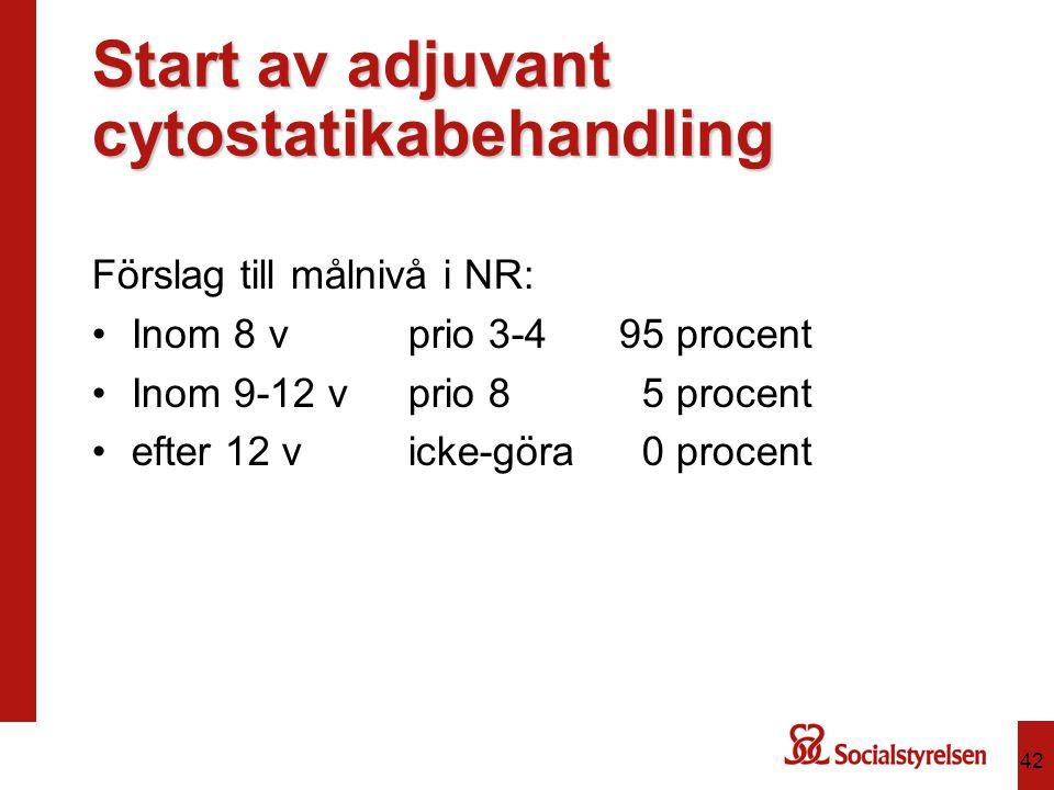 Start av adjuvant cytostatikabehandling Förslag till målnivå i NR: Inom 8 vprio 3-495 procent Inom 9-12 vprio 8 5 procent efter 12 vicke-göra 0 procen