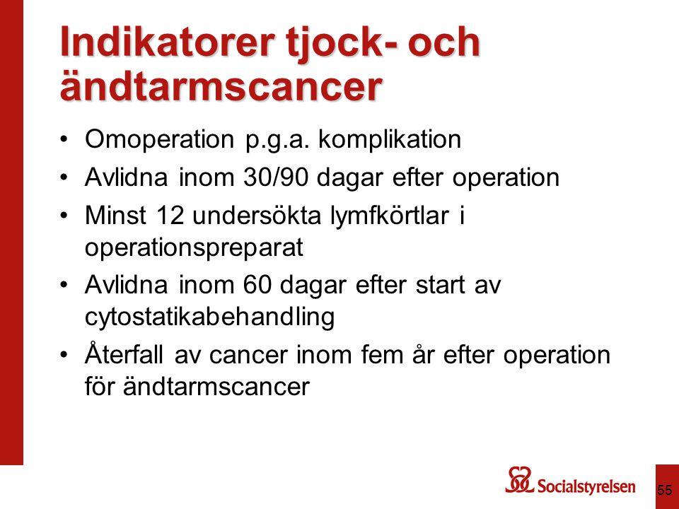 Indikatorer tjock- och ändtarmscancer Omoperation p.g.a. komplikation Avlidna inom 30/90 dagar efter operation Minst 12 undersökta lymfkörtlar i opera