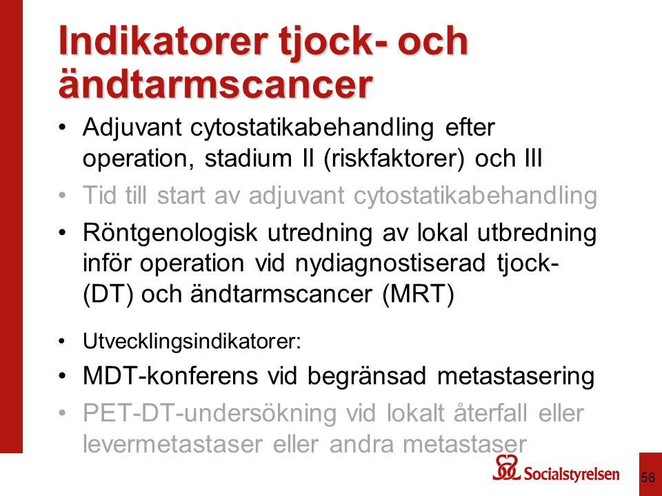 Indikatorer tjock- och ändtarmscancer Adjuvant cytostatikabehandling efter operation, stadium II (riskfaktorer) och III Tid till start av adjuvant cyt