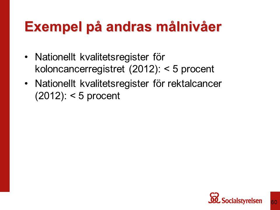 Exempel på andras målnivåer Nationellt kvalitetsregister för koloncancerregistret (2012): < 5 procent Nationellt kvalitetsregister för rektalcancer (2