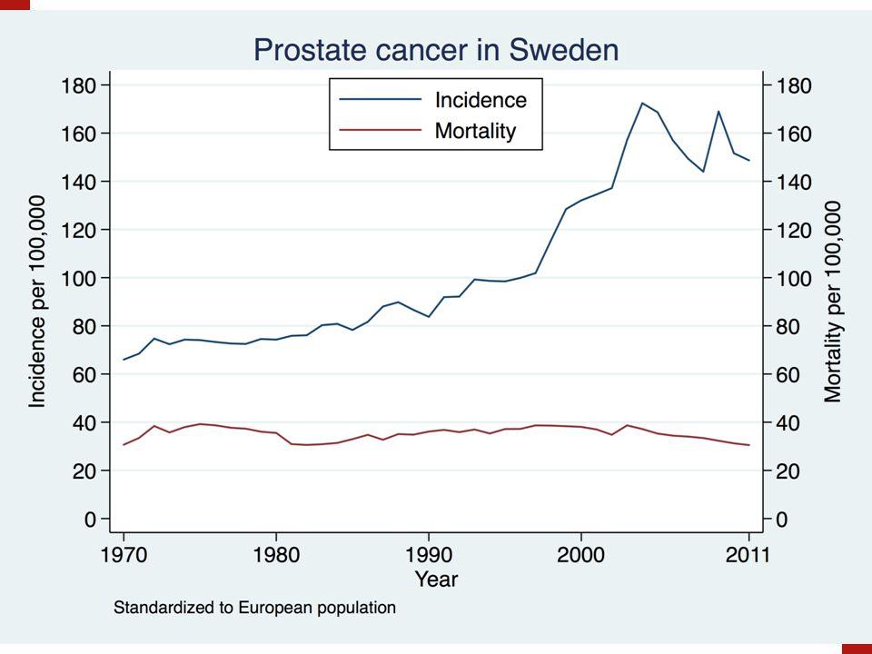 Varför ökar incidensen av PrCa.