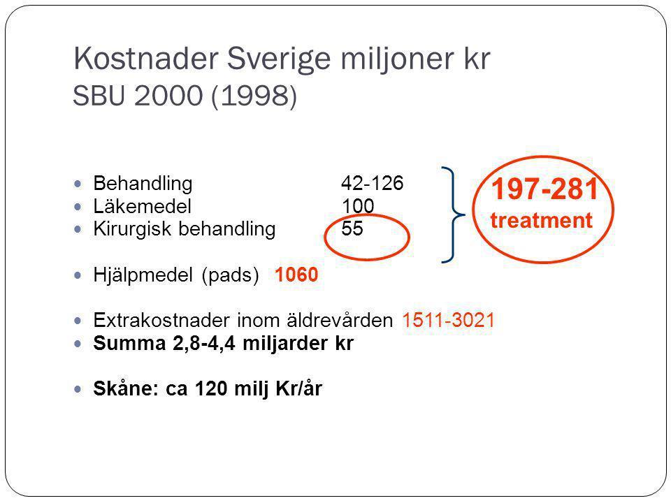 Kostnader Sverige miljoner kr SBU 2000 (1998) Behandling42-126 Läkemedel100 Kirurgisk behandling 55 Hjälpmedel (pads)1060 Extrakostnader inom äldrevården 1511-3021 Summa 2,8-4,4 miljarder kr Skåne: ca 120 milj Kr/år 197-281 treatment