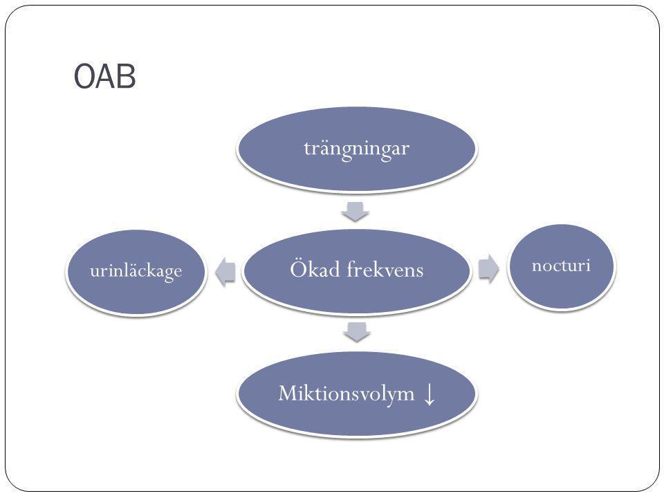 OAB Ökad frekvensträngningar nocturi Miktionsvolym ↓ urinläckage