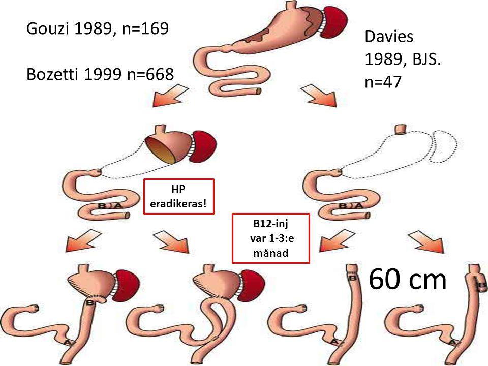 Gouzi 1989, n=169 Bozetti 1999 n=668 Davies 1989, BJS. n=47 60 cm HP eradikeras! B12-inj var 1-3:e månad