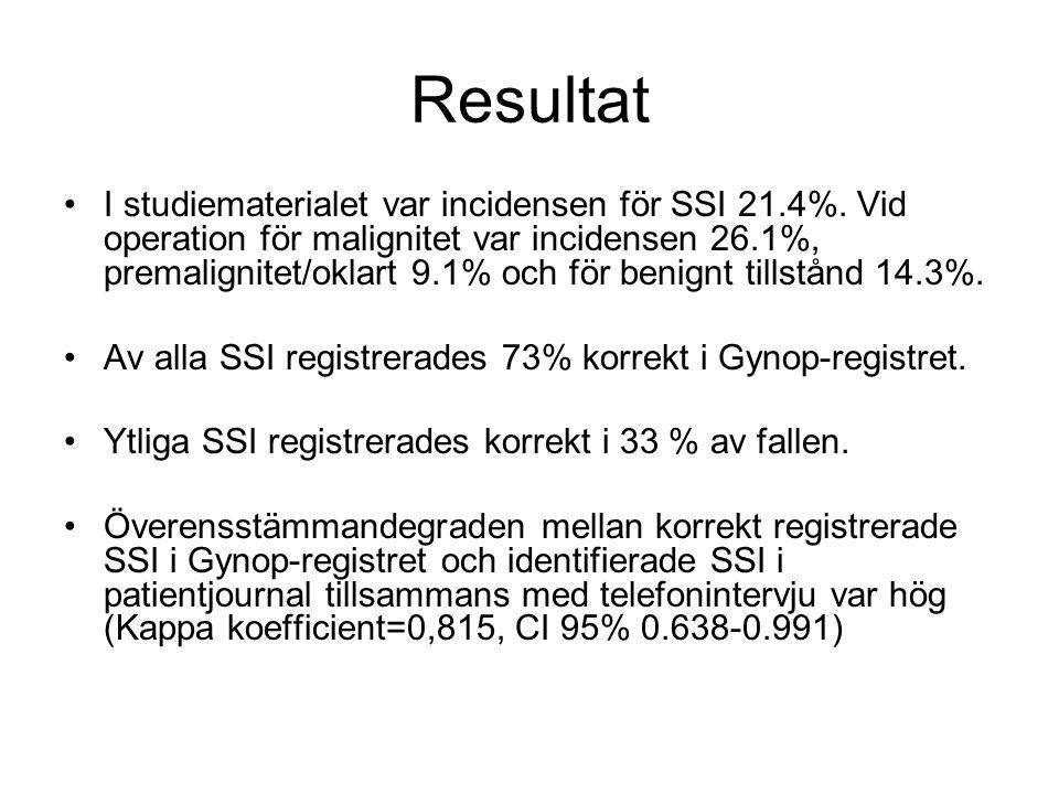 Resultat I studiematerialet var incidensen för SSI 21.4%. Vid operation för malignitet var incidensen 26.1%, premalignitet/oklart 9.1% och för benignt