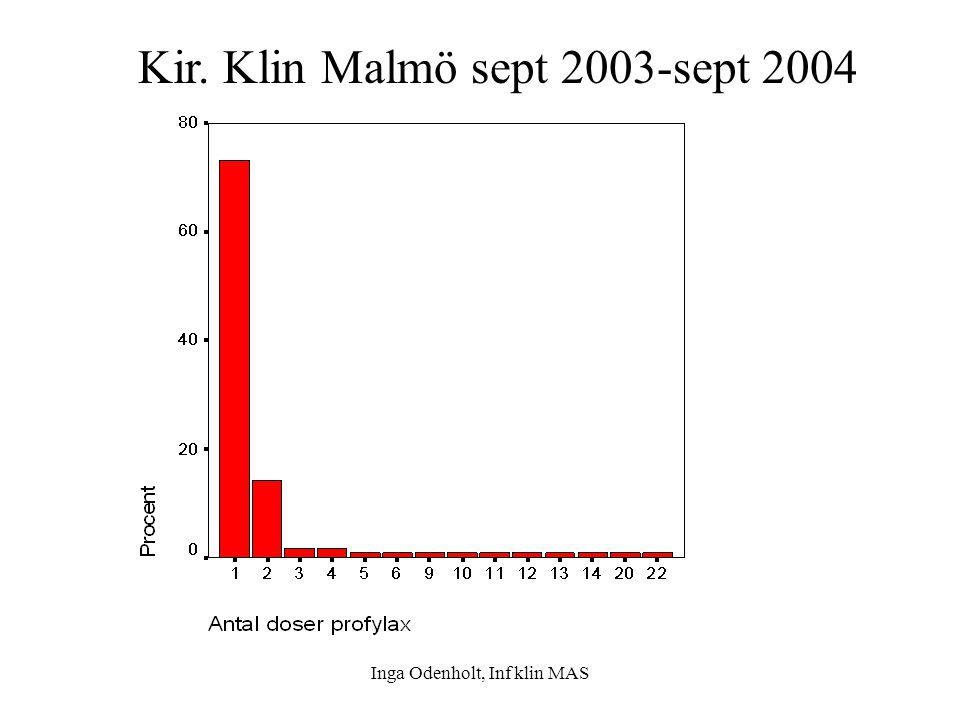 Kir. Klin Malmö sept 2003-sept 2004