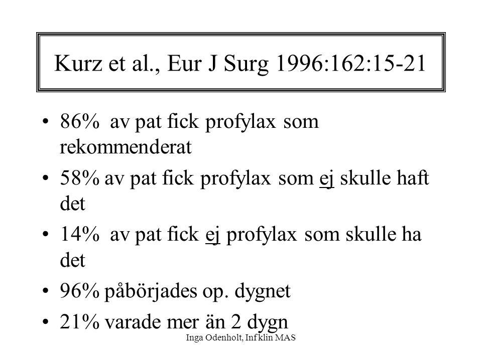 Inga Odenholt, Inf klin MAS Kurz et al., Eur J Surg 1996:162:15-21 86% av pat fick profylax som rekommenderat 58% av pat fick profylax som ej skulle h