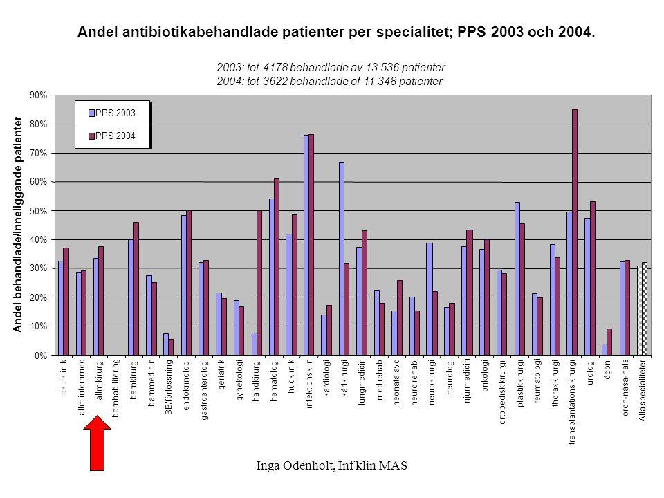 Inga Odenholt, Inf klin MAS Andel antibiotikabehandlade patienter per specialitet; PPS 2003 och 2004. 2003: tot 4178 behandlade av 13 536 patienter 20