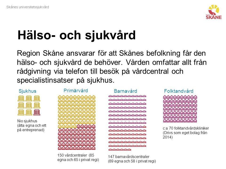 Skånes universitetssjukvård Hälso- och sjukvård Region Skåne ansvarar för att Skånes befolkning får den hälso- och sjukvård de behöver. Vården omfatta