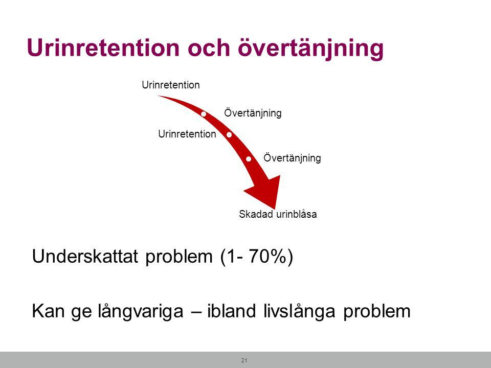 21 Urinretention och övertänjning Underskattat problem (1- 70%) Kan ge långvariga – ibland livslånga problem Urinretention Övertänjning Urinretention