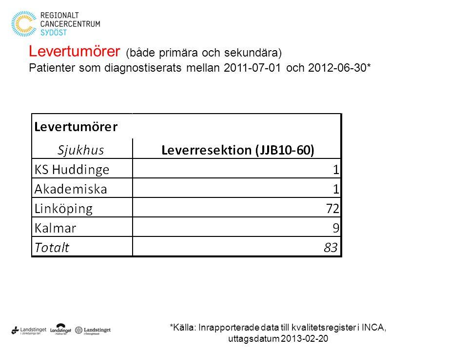 Levertumörer (både primära och sekundära) Patienter som diagnostiserats mellan 2011-07-01 och 2012-06-30* *Källa: Inrapporterade data till kvalitetsre