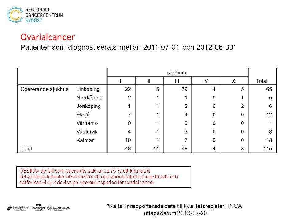 Ovarialcancer Patienter som diagnostiserats mellan 2011-07-01 och 2012-06-30* OBS!! Av de fall som opererats saknar ca 75 % ett kirurgiskt behandlings