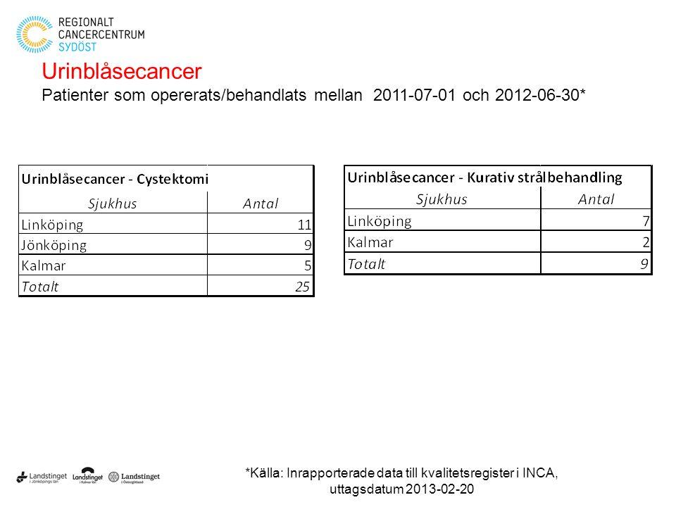 Urinblåsecancer Patienter som opererats/behandlats mellan 2011-07-01 och 2012-06-30* *Källa: Inrapporterade data till kvalitetsregister i INCA, uttags