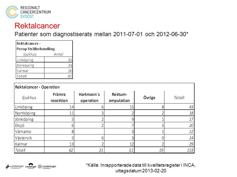 Rektalcancer Patienter som diagnostiserats mellan 2011-07-01 och 2012-06-30* *Källa: Inrapporterade data till kvalitetsregister i INCA, uttagsdatum 20
