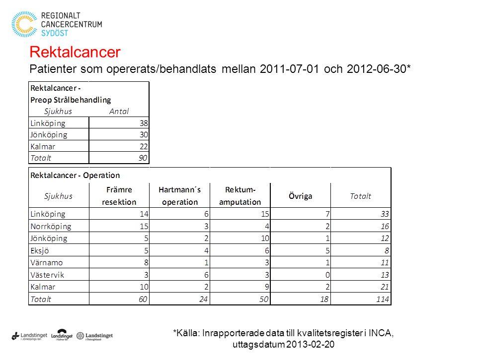 Rektalcancer Patienter som opererats/behandlats mellan 2011-07-01 och 2012-06-30* *Källa: Inrapporterade data till kvalitetsregister i INCA, uttagsdat