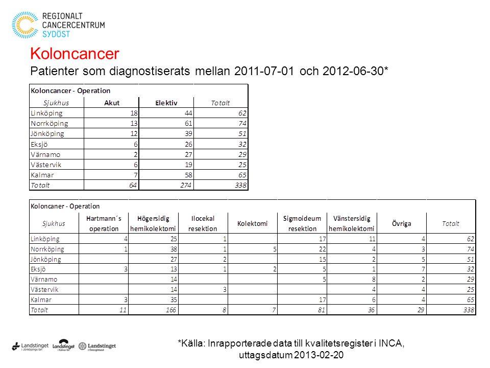Koloncancer Patienter som diagnostiserats mellan 2011-07-01 och 2012-06-30* *Källa: Inrapporterade data till kvalitetsregister i INCA, uttagsdatum 201