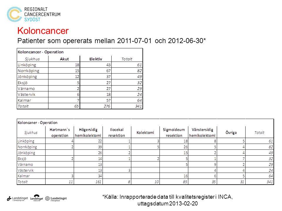 Koloncancer Patienter som opererats mellan 2011-07-01 och 2012-06-30* *Källa: Inrapporterade data till kvalitetsregister i INCA, uttagsdatum 2013-02-2