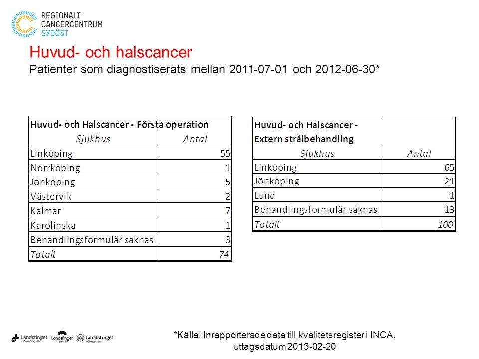 Huvud- och halscancer Patienter som diagnostiserats mellan 2011-07-01 och 2012-06-30* *Källa: Inrapporterade data till kvalitetsregister i INCA, uttag
