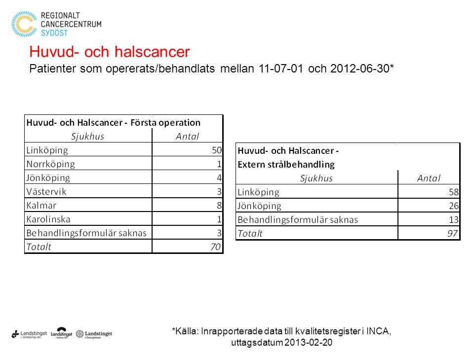 Huvud- och halscancer Patienter som opererats/behandlats mellan 11-07-01 och 2012-06-30* *Källa: Inrapporterade data till kvalitetsregister i INCA, ut