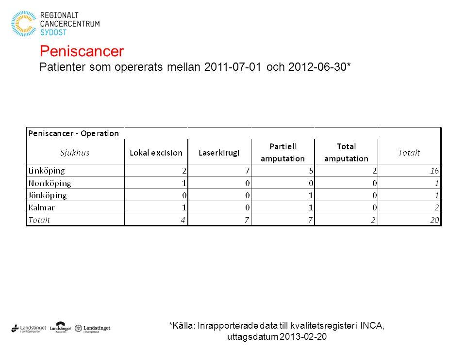 Peniscancer Patienter som opererats mellan 2011-07-01 och 2012-06-30* *Källa: Inrapporterade data till kvalitetsregister i INCA, uttagsdatum 2013-02-2