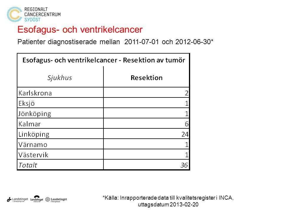Esofagus- och ventrikelcancer Patienter diagnostiserade mellan 2011-07-01 och 2012-06-30* *Källa: Inrapporterade data till kvalitetsregister i INCA, u