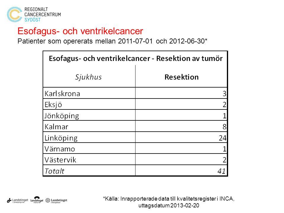 Esofagus- och ventrikelcancer Patienter som opererats mellan 2011-07-01 och 2012-06-30* *Källa: Inrapporterade data till kvalitetsregister i INCA, utt