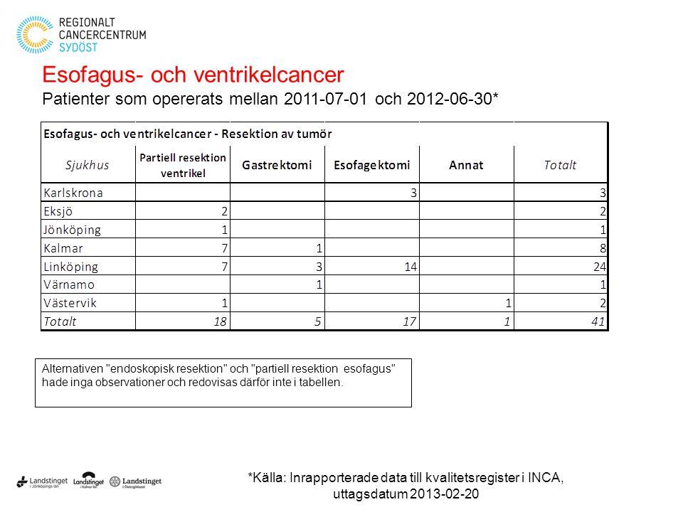 Esofagus- och ventrikelcancer Patienter som opererats mellan 2011-07-01 och 2012-06-30* Alternativen