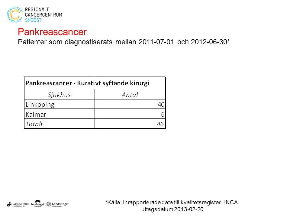 Pankreascancer Patienter som diagnostiserats mellan 2011-07-01 och 2012-06-30* *Källa: Inrapporterade data till kvalitetsregister i INCA, uttagsdatum