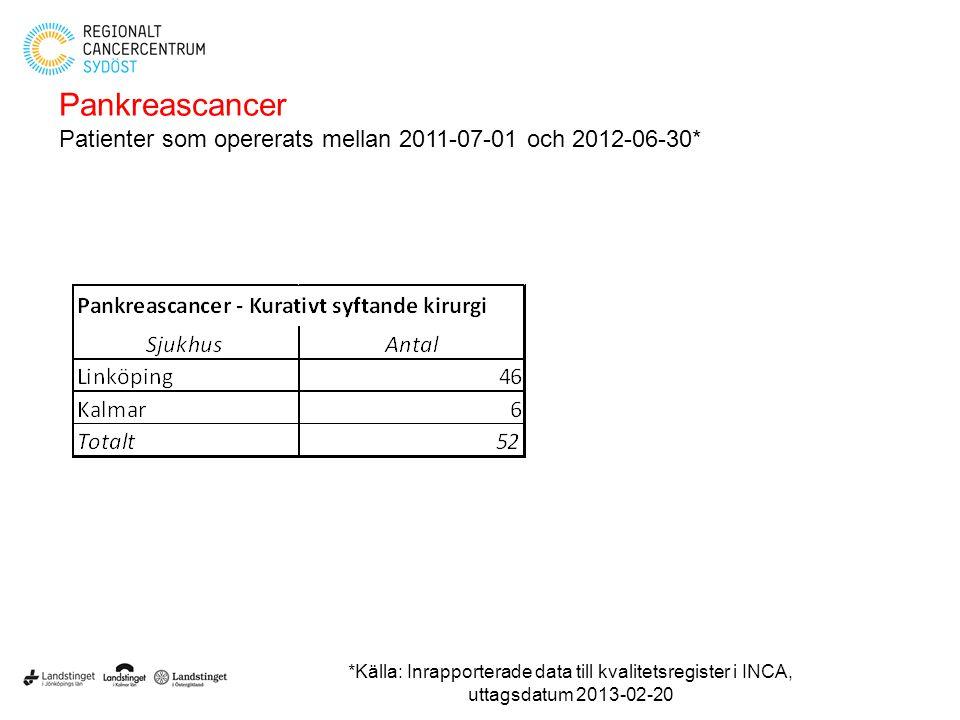 Pankreascancer Patienter som opererats mellan 2011-07-01 och 2012-06-30* *Källa: Inrapporterade data till kvalitetsregister i INCA, uttagsdatum 2013-0