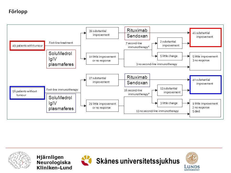 Hjärnligen Neurologiska Kliniken-Lund Skånes universitetssjukhus Förlopp SoluMedrol IgIV plasmaferes SoluMedrol IgIV plasmaferes Rituximab Sendoxan Ri