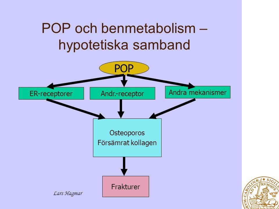Lars Hagmar POP och benmetabolism – hypotetiska samband ER-receptorerAndr.-receptor Andra mekanismer POP Osteoporos Försämrat kollagen Frakturer