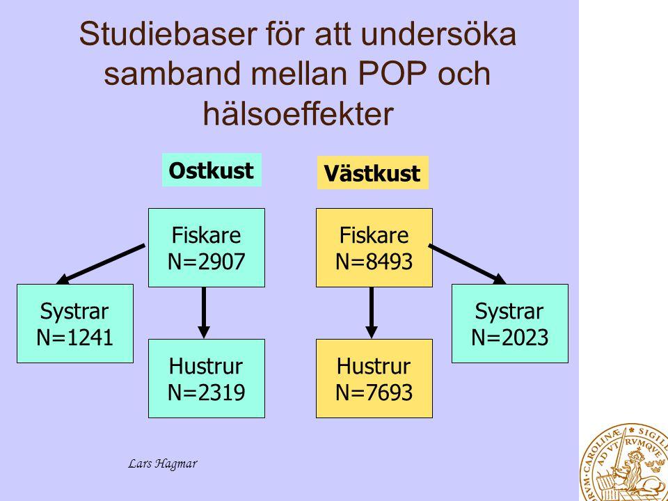 Lars Hagmar Studiebaser för att undersöka samband mellan POP och hälsoeffekter Fiskare N=2907 Hustrur N=2319 Fiskare N=8493 Hustrur N=7693 Ostkust Västkust Systrar N=1241 Systrar N=2023