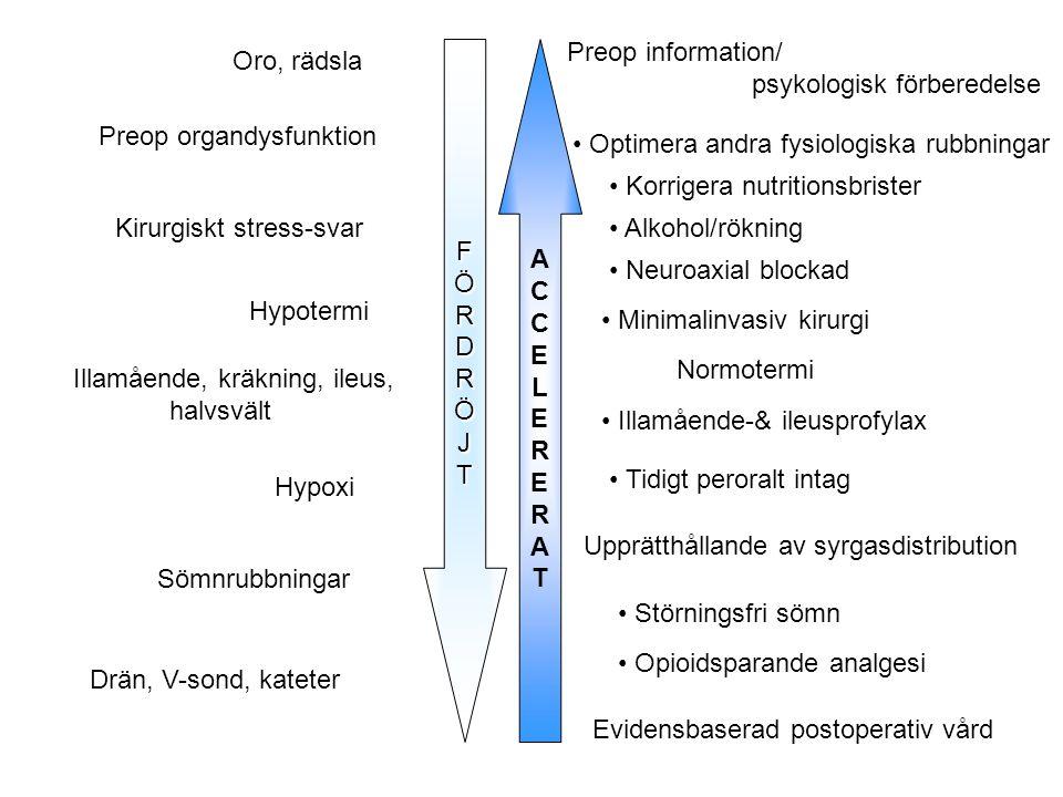 FÖRDRÖJT ACCELERERATACCELERERAT Kirurgiskt stress-svar Hypotermi Illamående, kräkning, ileus, halvsvält Hypoxi Sömnrubbningar Preop organdysfunktion D