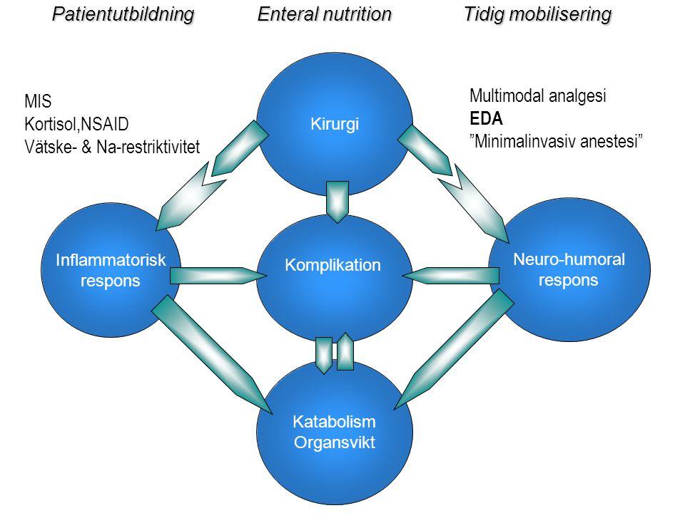 PatientutbildningEnteral nutritionTidig mobilisering Kirurgi Inflammatorisk respons Katabolism Organsvikt Neuro-humoral respons Komplikation Multimoda