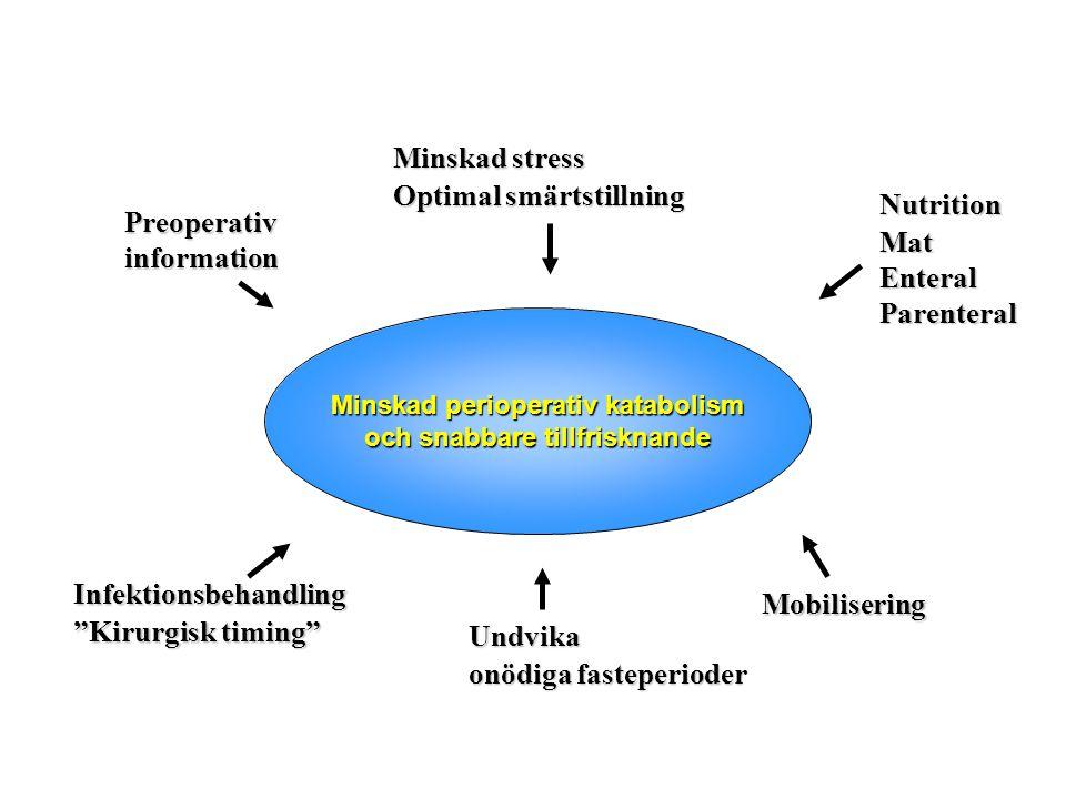 Minskad perioperativ katabolism och snabbare tillfrisknande och snabbare tillfrisknande Preoperativ information Minskad stress Optimal smärtstillning