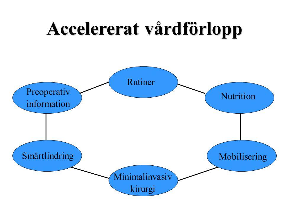 Rutiner Nutrition Mobilisering Minimalinvasiv kirurgi Smärtlindring Preoperativ information Accelererat vårdförlopp
