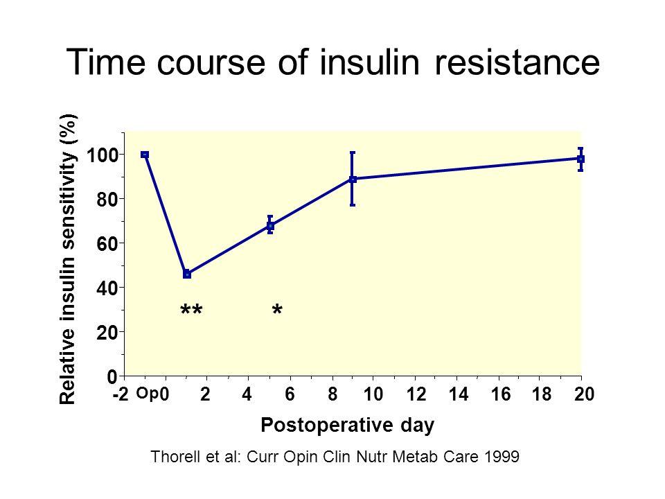 Time course of insulin resistance Postoperative day Relative insulin sensitivity (%) 20181614121086420-2 0 20 40 60 80 100 Op *** Thorell et al: Curr
