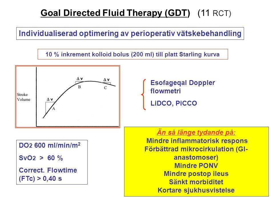 Goal Directed Fluid Therapy (GDT) (11 RCT) Individualiserad optimering av perioperativ vätskebehandling 10 % inkrement kolloid bolus (200 ml) till pla