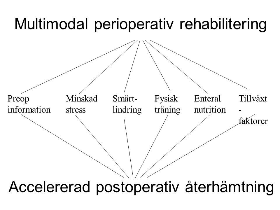 Multimodal perioperativ rehabilitering Accelererad postoperativ återhämtning Preop information Minskad stress Smärt- lindring Fysisk träning Enteral n