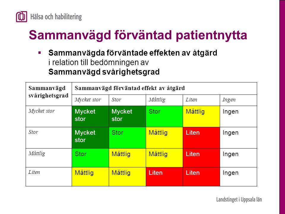 Sammanvägd förväntad patientnytta  Sammanvägda förväntade effekten av åtgärd i relation till bedömningen av Sammanvägd svårighetsgrad Sammanvägd svår