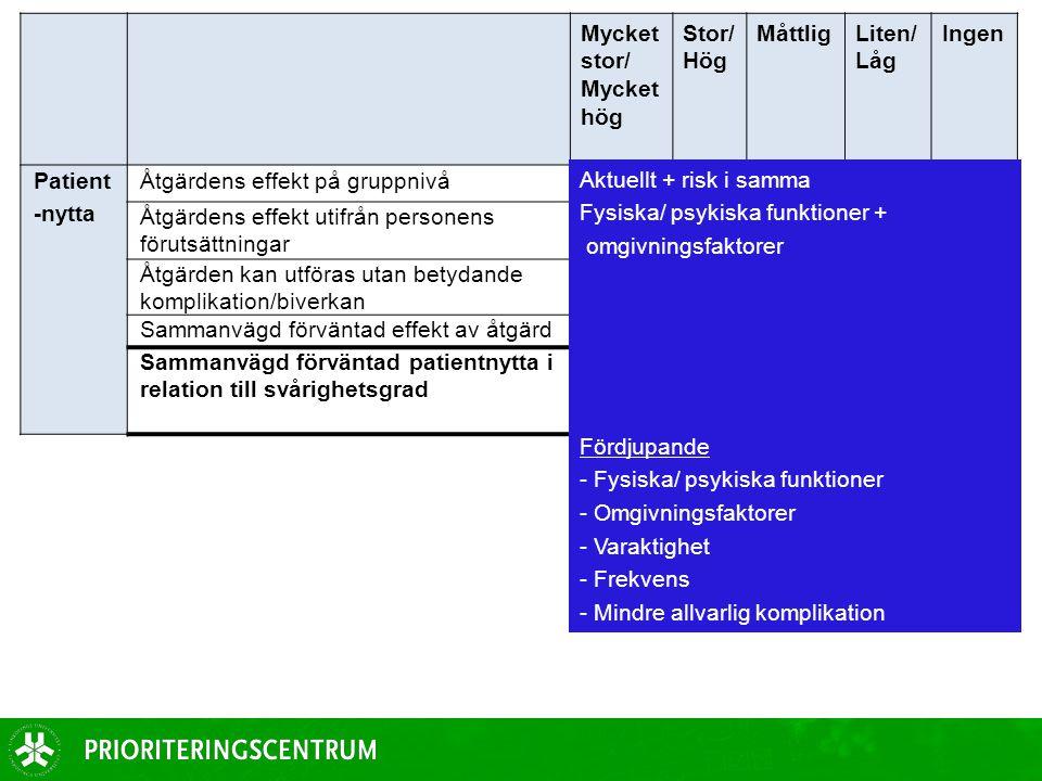 Mycket stor/ Mycket hög Stor/ Hög MåttligLiten/ Låg Ingen Patient -nytta Åtgärdens effekt på gruppnivå Åtgärdens effekt utifrån personens förutsättnin