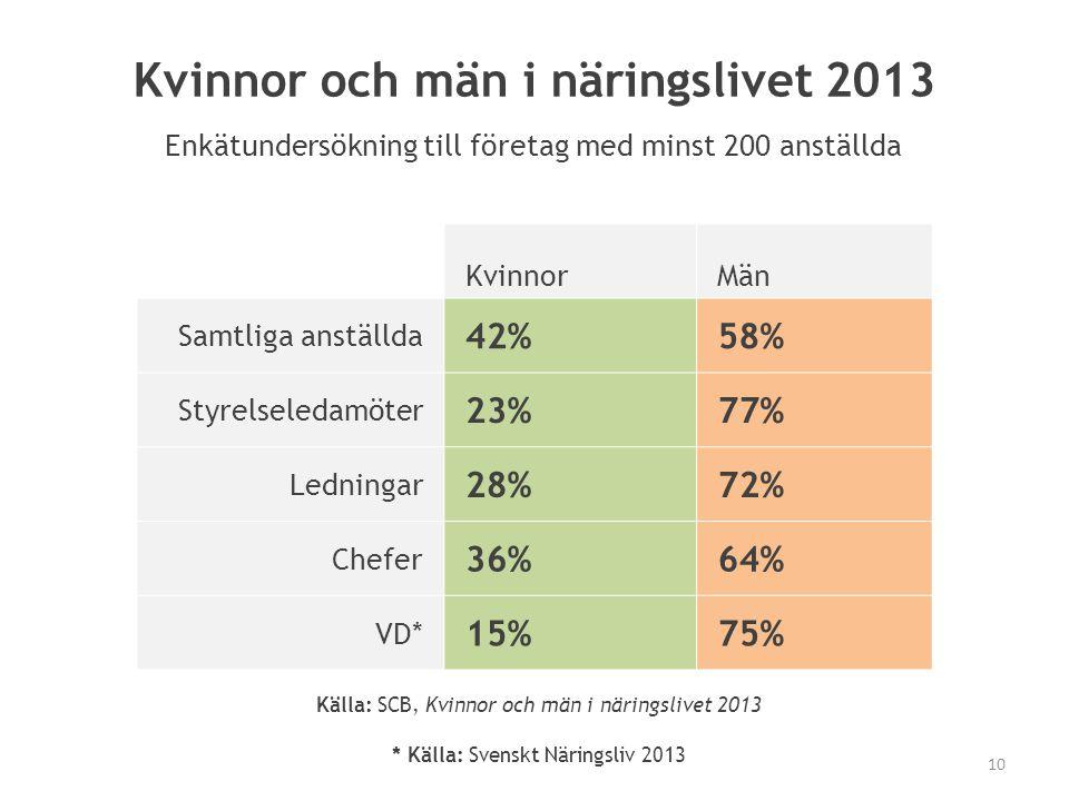 KvinnorMän Samtliga anställda 42%58% Styrelseledamöter 23%77% Ledningar 28%72% Chefer 36%64% VD* 15%75% * Källa: Svenskt Näringsliv 2013 Kvinnor och m