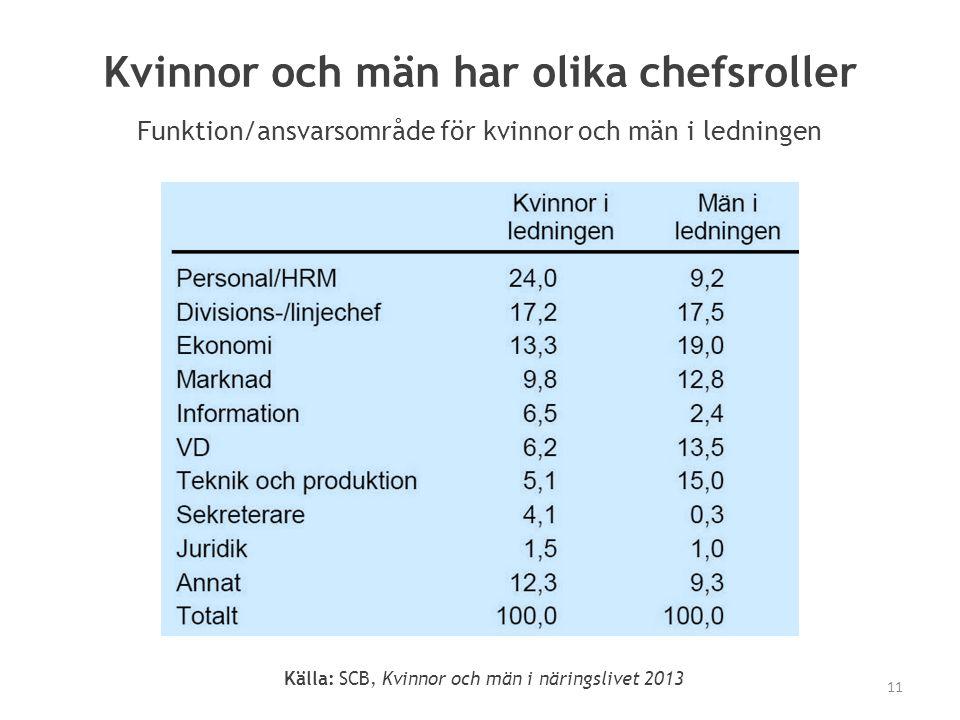 Kvinnor och män har olika chefsroller Funktion/ansvarsområde för kvinnor och män i ledningen Källa: SCB, Kvinnor och män i näringslivet 2013 11