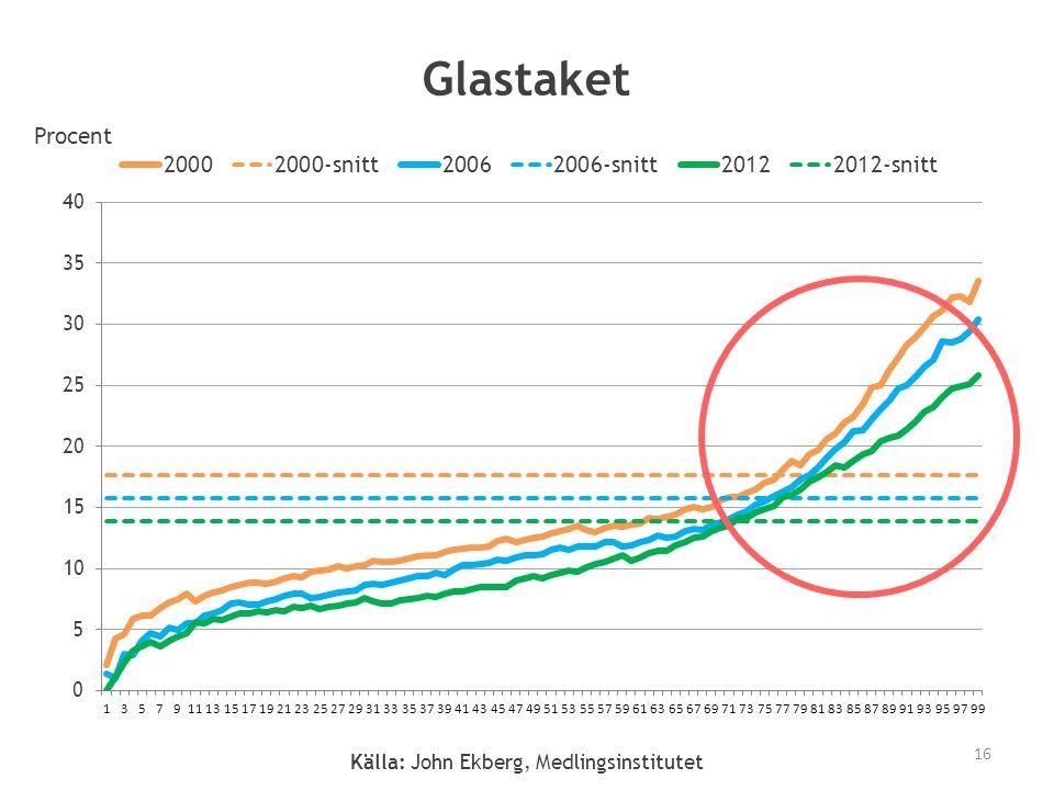 Källa: John Ekberg, Medlingsinstitutet Procent 16 Glastaket