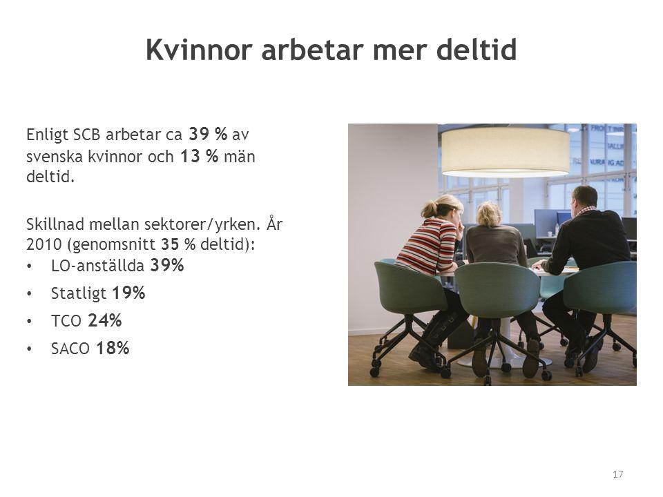 Kvinnor arbetar mer deltid Skillnad mellan sektorer/yrken. År 2010 (genomsnitt 35 % deltid): LO-anställda 39% Statligt 19% TCO 24% SACO 18% Enligt SCB