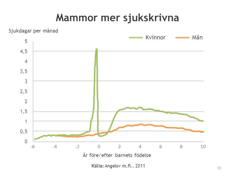 Mammor mer sjukskrivna 5 4,5 4 3,5 3 2,5 2 1,5 1 0,5 0 -6-4-20246810 År före/efter barnets födelse Sjukdagar per månad KvinnorMän Källa: Angelov m.fl.