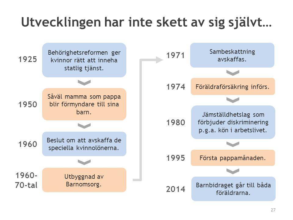 Utvecklingen har inte skett av sig självt… Utbyggnad av Barnomsorg. 1960- 70-tal Barnbidraget går till båda föräldrarna. 2014 1925 Behörighetsreformen