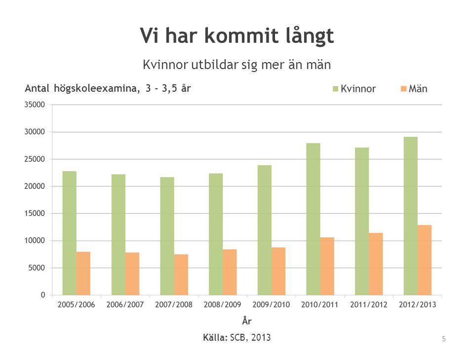 Vi har kommit långt Kvinnor utbildar sig mer än män Antal högskoleexamina, 3 - 3,5 år 5 Källa: SCB, 2013
